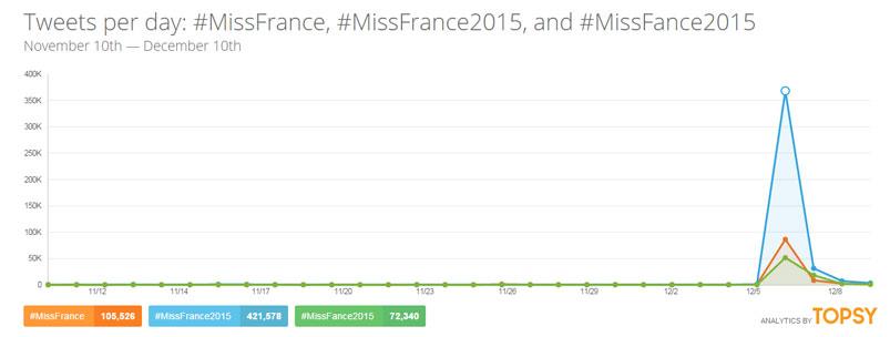 Statistiques Tweets Miss France 2015