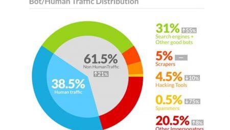 Trafic web : humains VS robots, 61% du trafic ne serait pas issu des internautes !