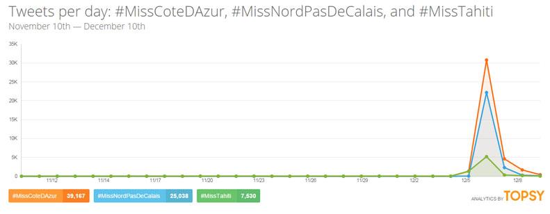 Tweets Miss France 2015