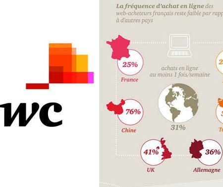 Infographie PWC : les web-acheteurs Français VS mondiaux en 2014 !