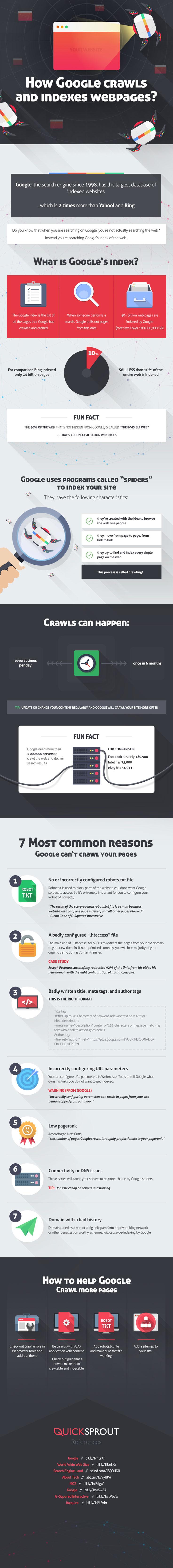 Comment Google Crawl site web