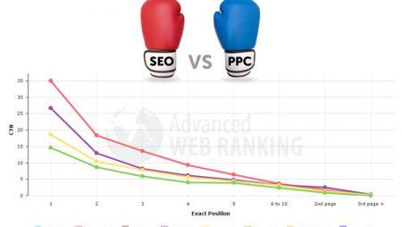 Etude CTR SEO : l'impact des publicités Adwords sur le taux de clic SEO !