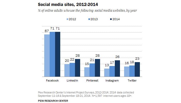 Evolution utilisation réseaux sociaux