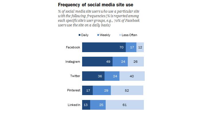 Fréquence utilisation réseaux sociaux