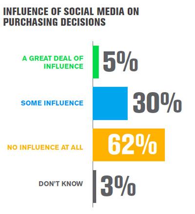 Influence réseaux sociaux décision achat