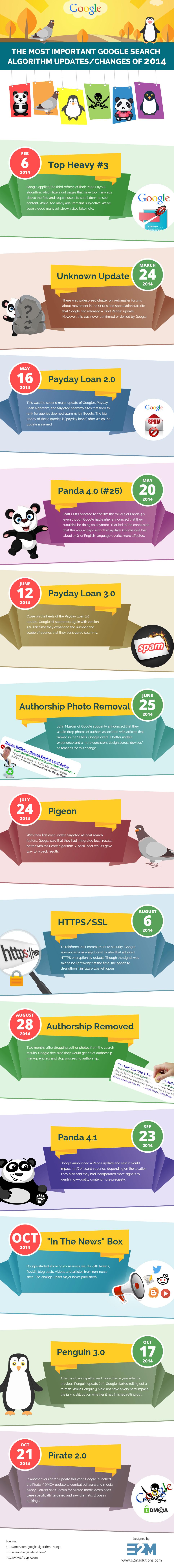 Infographie changements algorithmes google 2014