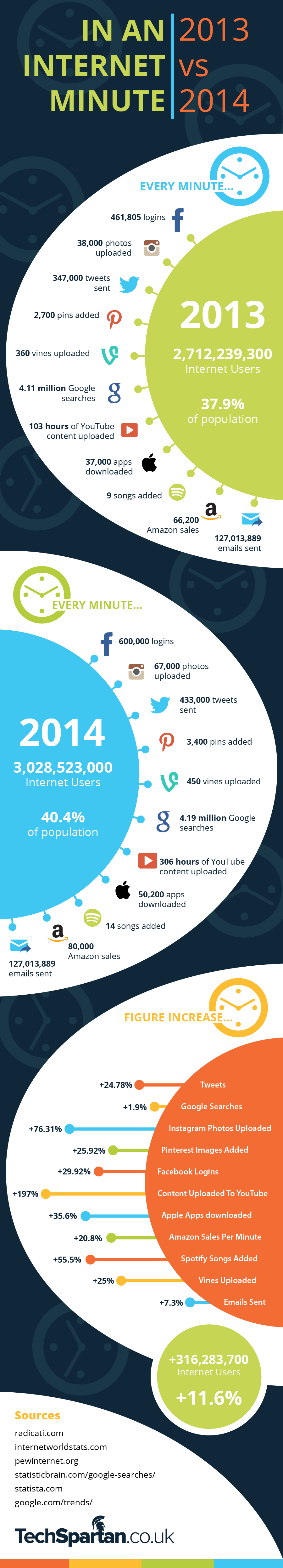 Infographie internet 1 minute 2014