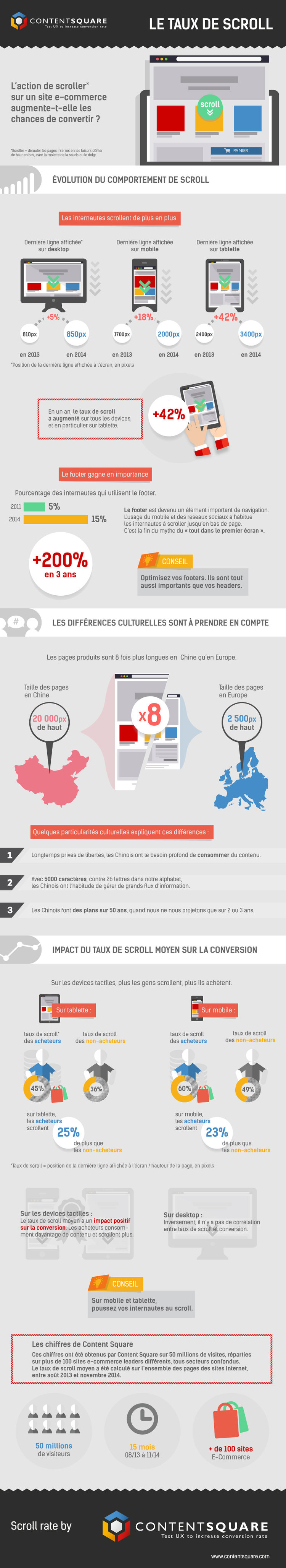 Infographie taux scroll e-commerce