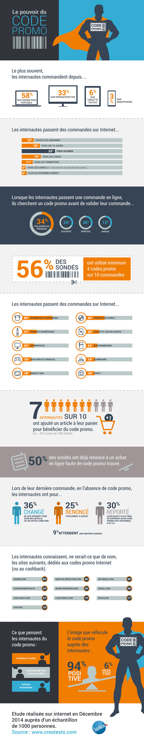 Infographie code promo