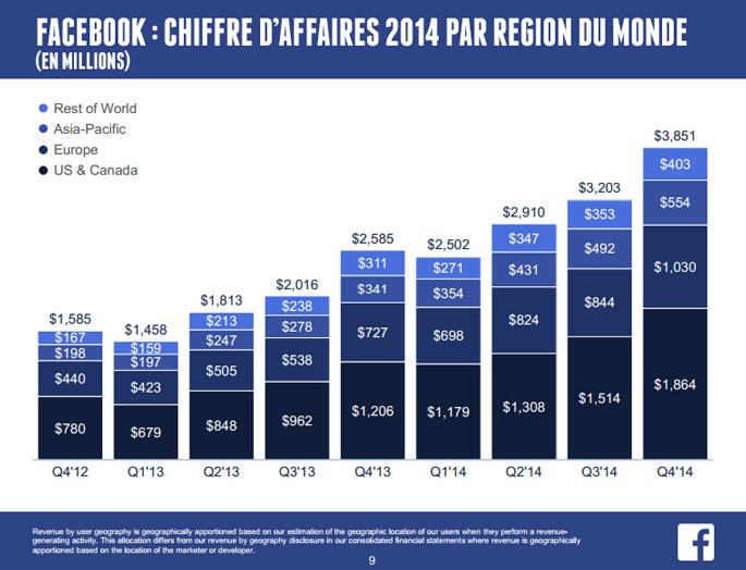 Facebook évolution chiffre affaires 2014