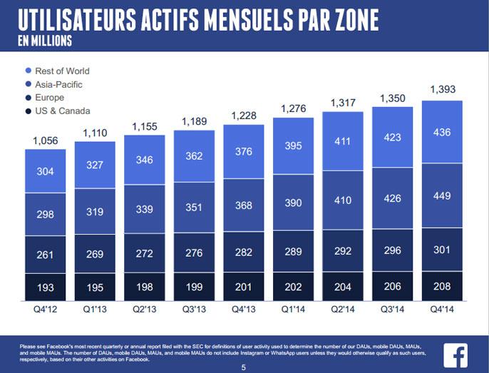 Facebook utilisateurs actifs mensuels