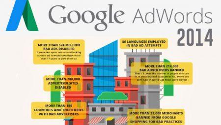 Rapport Google Adwords : plus de 500 millions de publicités désactivées en 2014 !