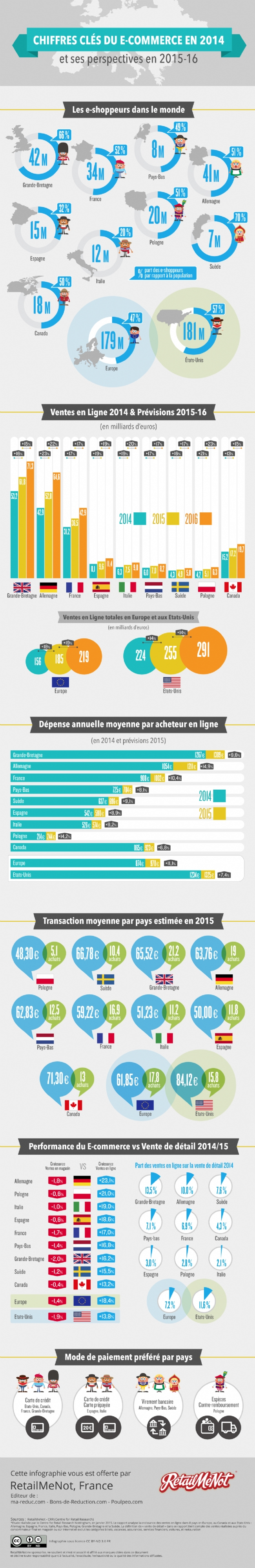 Infographie E-commerce France 2015