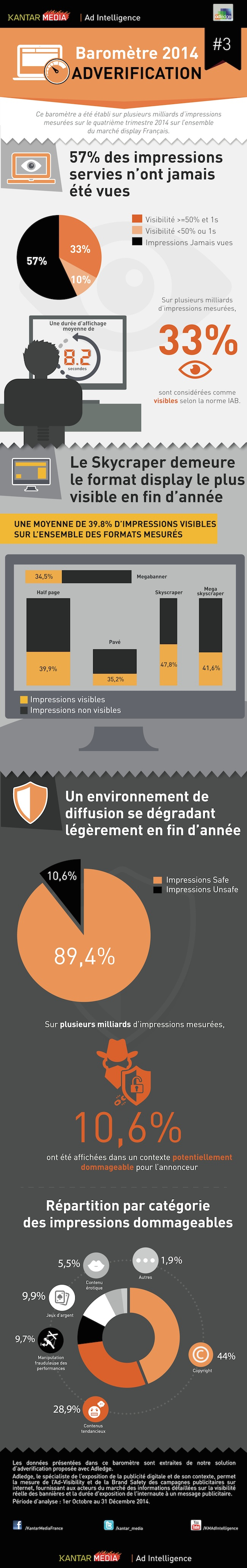 Infographie Kantar Impressions Publicitaires