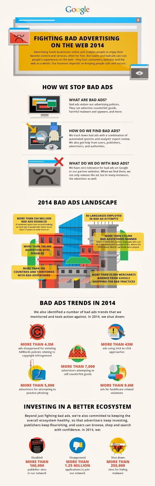 Infographie publicités Google 2014