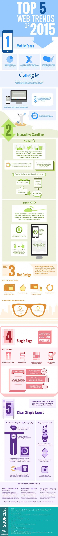 Infographie Tendances Webdesign 2015