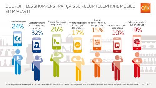 Usage mobinautes Français dans les magasins