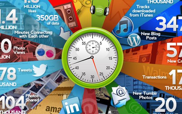 1 minute internet