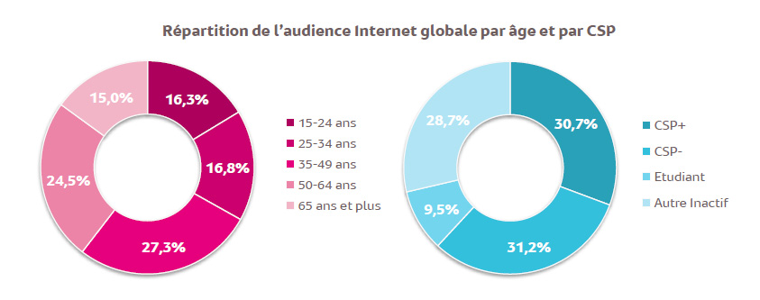 Audience internet global age csp
