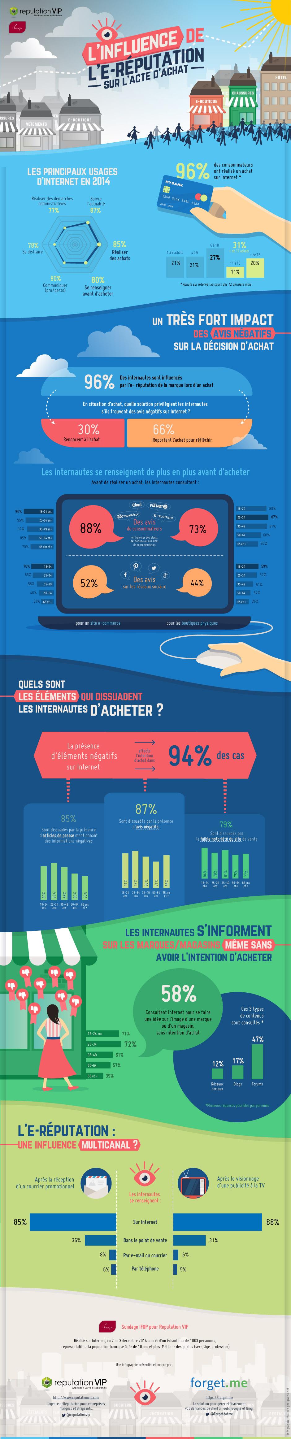 infographie E-reputation Acte Achat