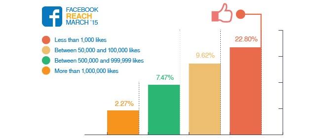 Portée moyenne page Facebook 2015