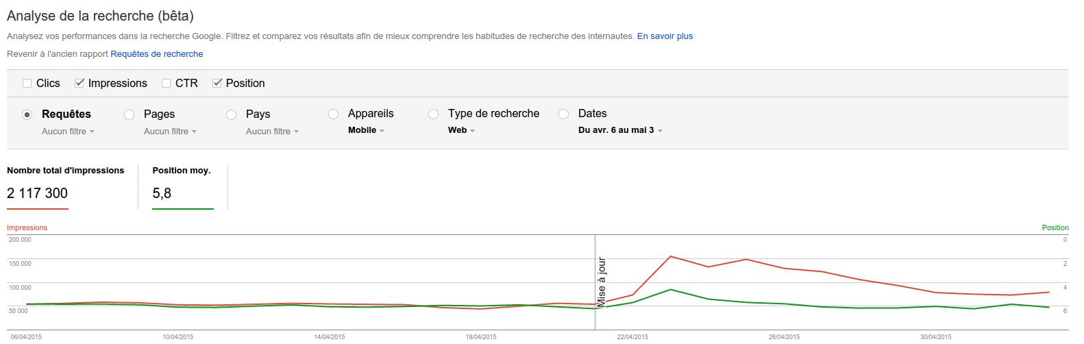 Analyse recherche mobile