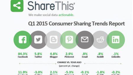 Chiffres clés des partages sociaux : Facebook loin devant en 2015 !