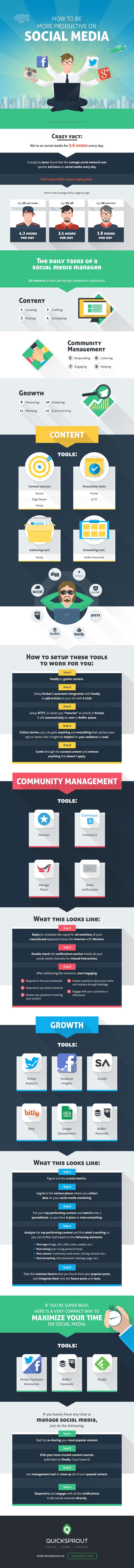 Infographie productivité réseaux sociaux