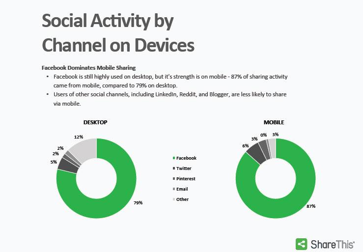 Partages sociaux mobile 2015