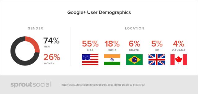 Chiffres utilisateurs Google Plus