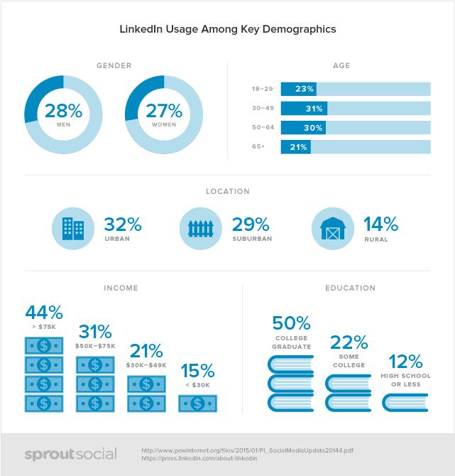 Données démographiques Linkedin