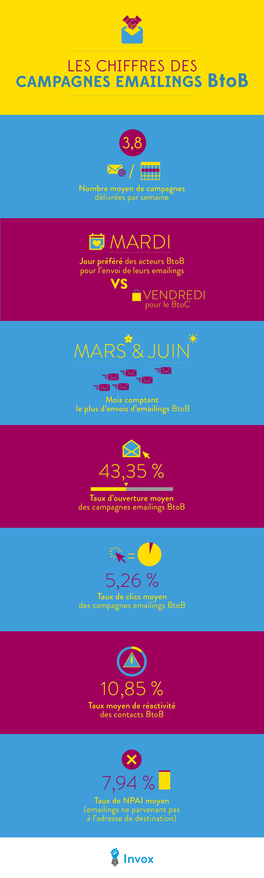 Infographie Emailing b2b