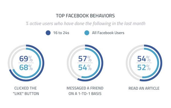 Quelle utilisation ont les utilisateurs de Facebook ?