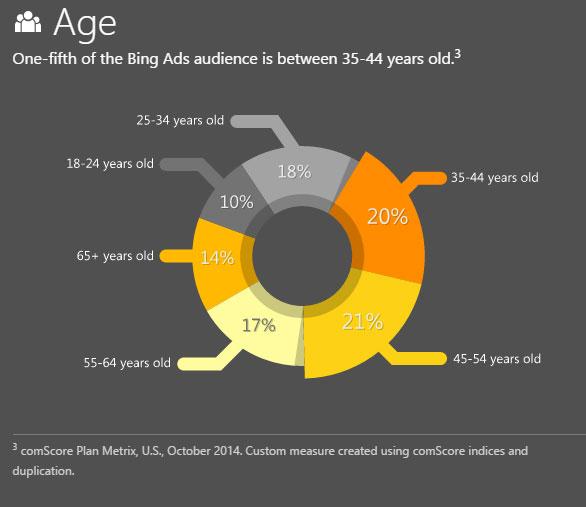 Age utilisateurs Bing