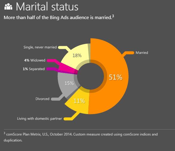 Statut Marital utilisateurs Bing