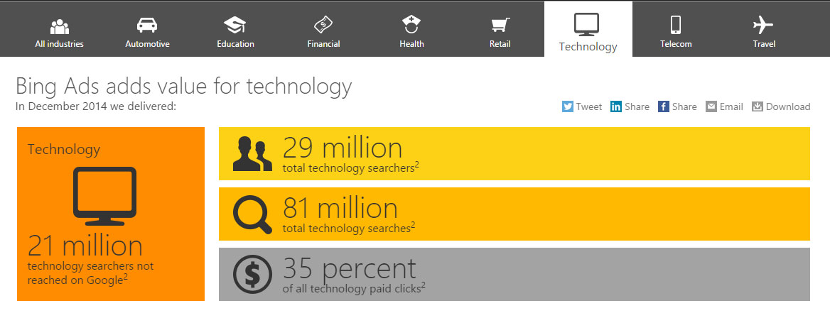 Chiffres recherches Bing Technologie