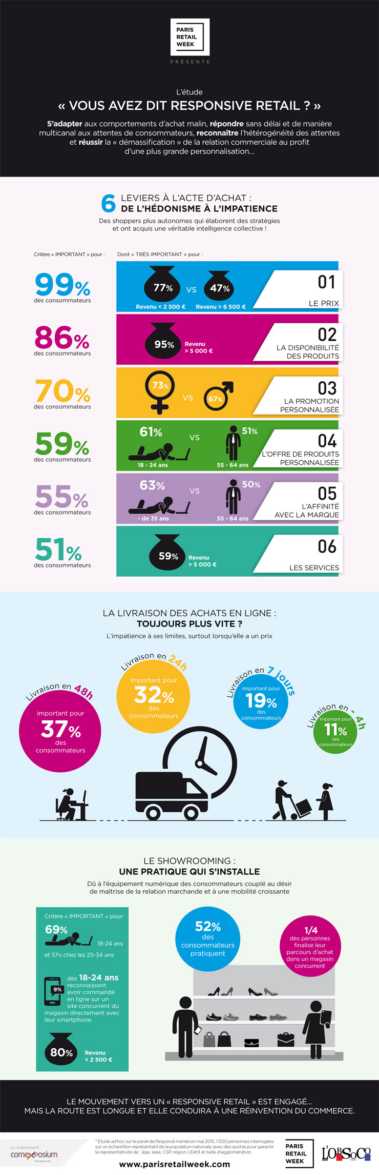 Responsive Retail Infographie