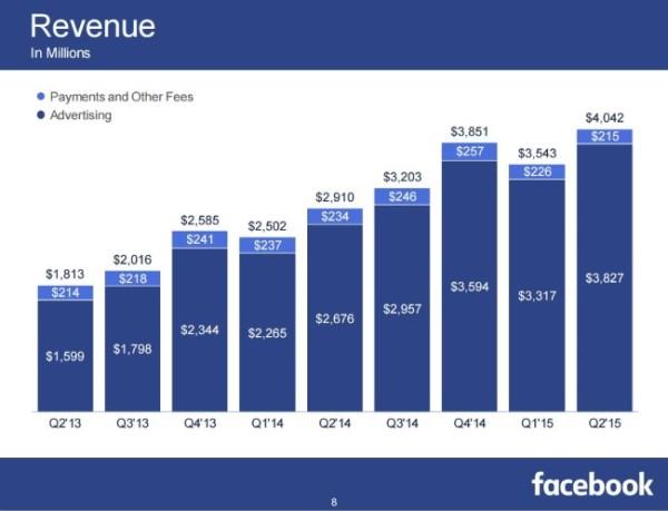 Chiffre affaires Facebook 2015