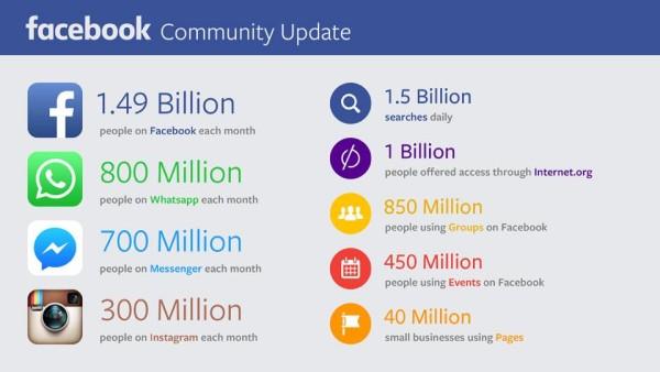 Chiffres clés Facebook 2015