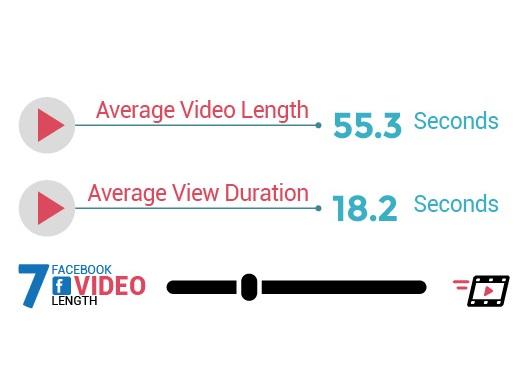 Durée moyenne vidéo Facebook
