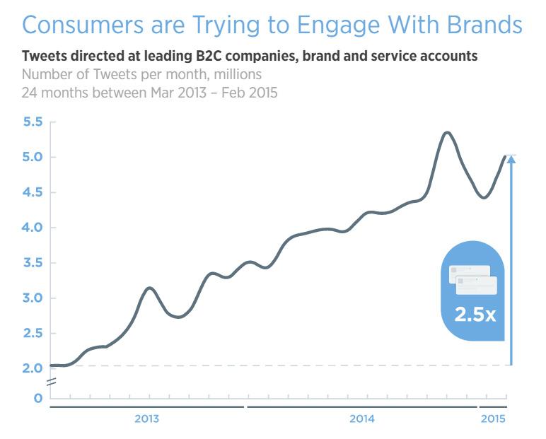 Evolution des messages envoyés aux entreprises via Twitter
