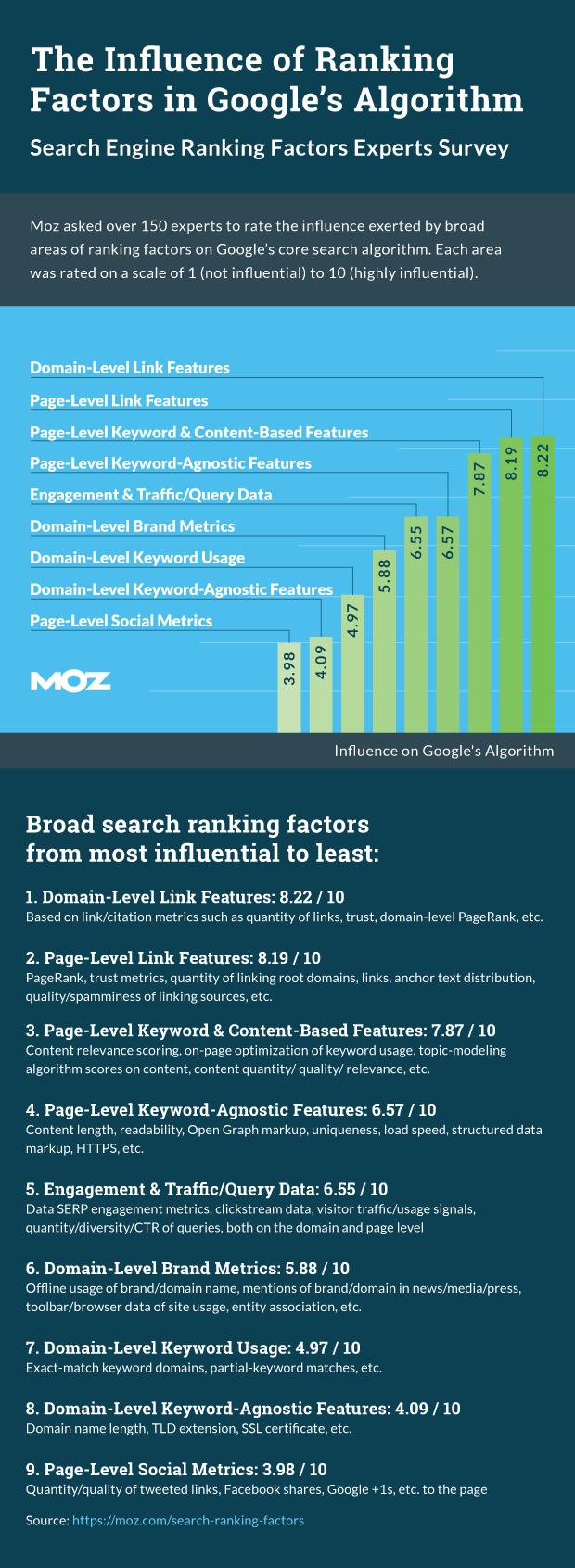 Moz SEO ranking factors 2015