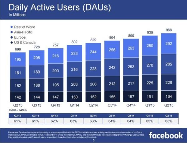 Utilisateurs actifs jour Facebook 2015