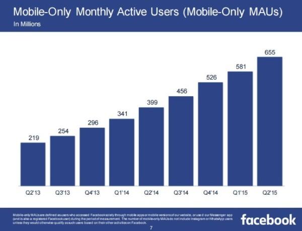 Utilisateurs actifs mobile Facebook 2015