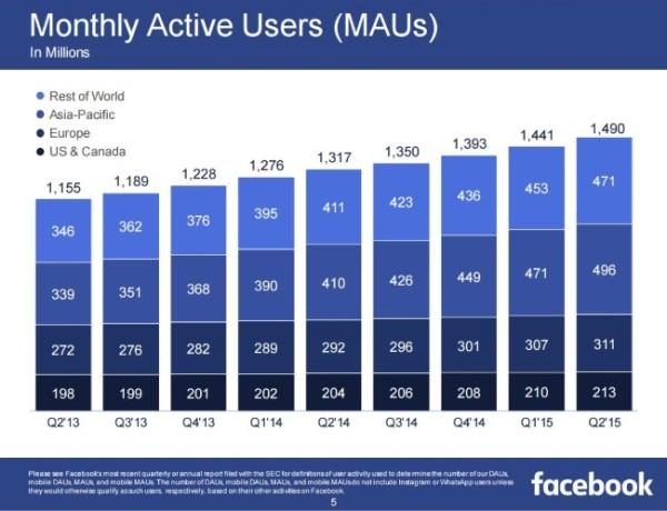 Utilisateurs actifs mensuels Facebook 2015