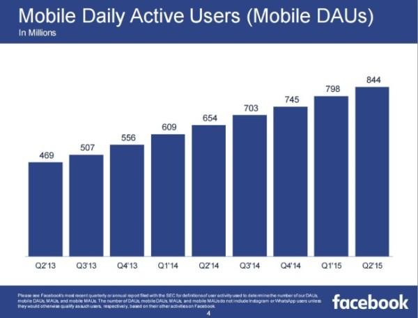 Utilisateurs mobile actifs Facebook Jour 2015