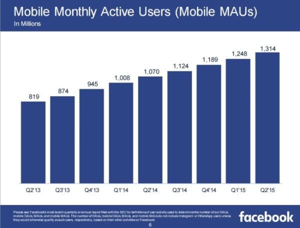 Utilisateurs mobile actifs mois Facebook 2015