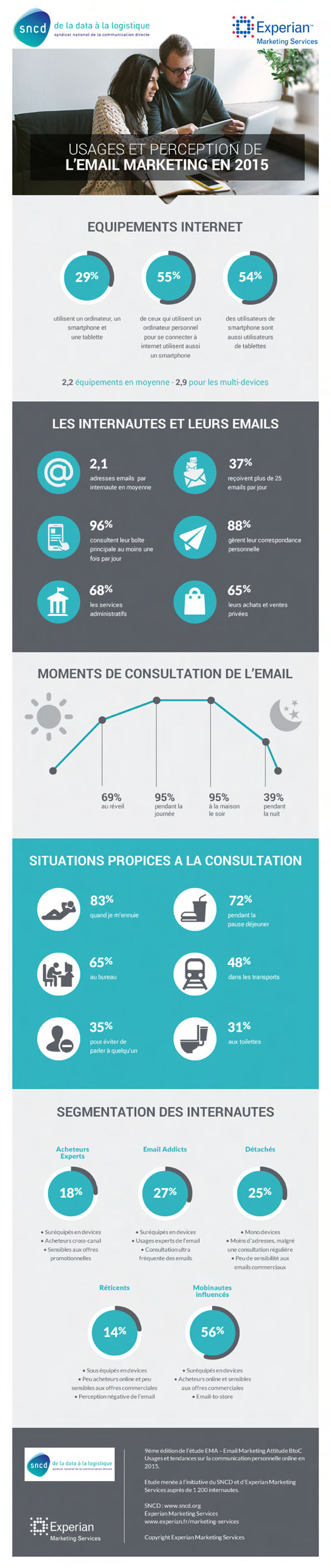 Infographie Emailing BtoC