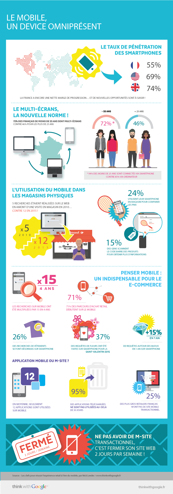 Marché Mobile France 2015 infograhie