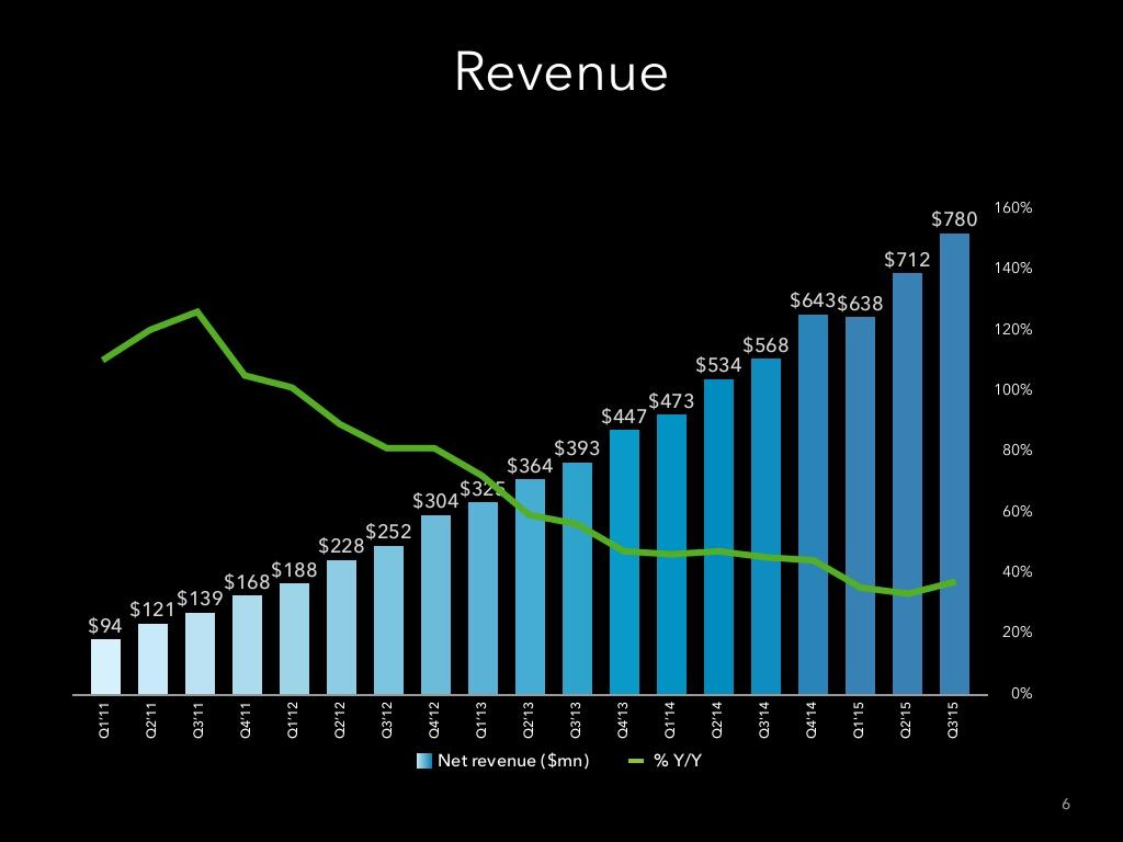 chiffre d'affaires linkedin 2015